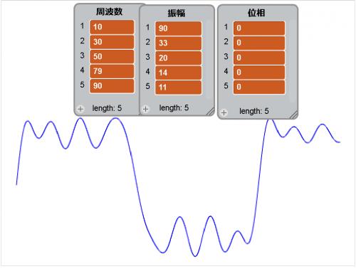 SIN波形で矩形波